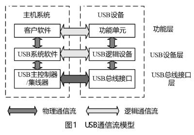 基于USB HOST技術實現嵌入式讀寫優盤的系統設計