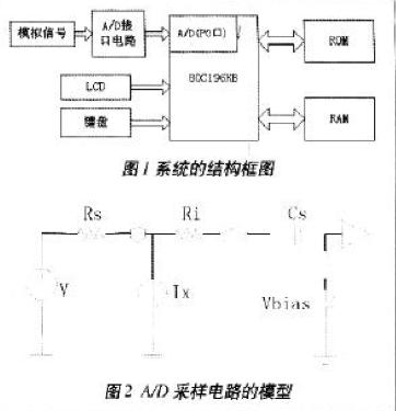 基于80C196KB单片机实现A/D采集及数据处理系统的设计