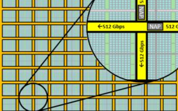 通过2D NoC可实现FPGA内部超高带宽逻辑互...