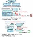 開創先河:探索FPGA虛擬化之路