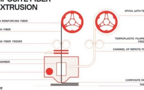 复合材料3D打印技术的应用之碳纤维篇