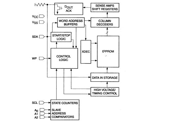 CAT24WC01系列串行E2PROM的數據手冊免費下載