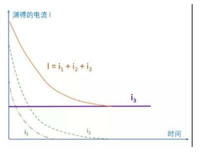 【選型竅門】80%的工程師都忽略的一個搖表參數,你注意到了嗎?