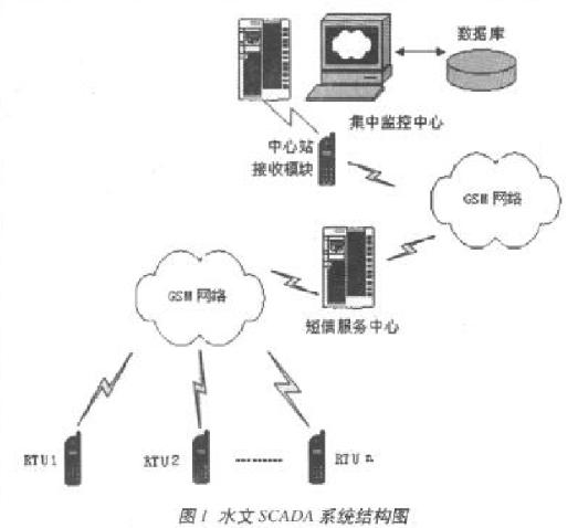 基于GSM移动通讯网络实现水文SCADA监控系统的设计