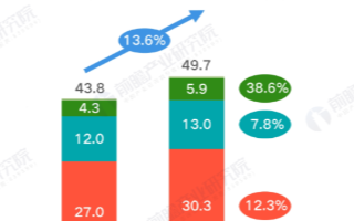 Q1季度小米總收入達497億元,智能手機銷量實現逆勢增長