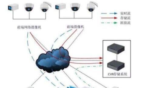 安防监控中CVR跟IPSAN的区别是什么