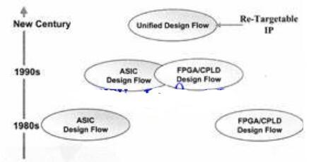 可编程逻辑器件的原理与结构说明