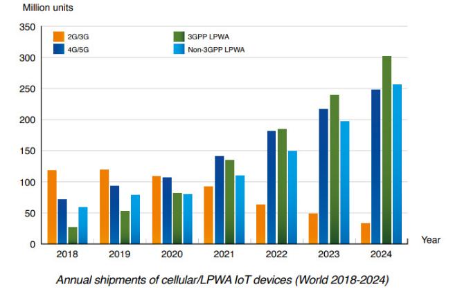 2019年蜂窝物联网模块的出货量已达到2.65亿个