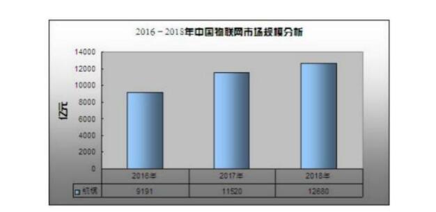 中國物聯網產業區域格局和趨勢