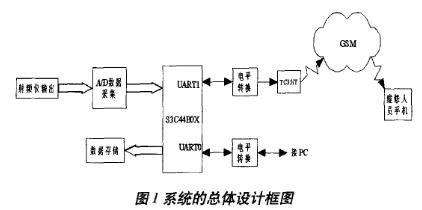 基于微处理器S3C44B0实现SJY-1射频监测仪系统的设计