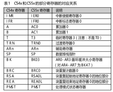 基于C55x DSP核芯片实现基带信号处理系统的设计