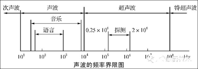 超声波通过什么传播?