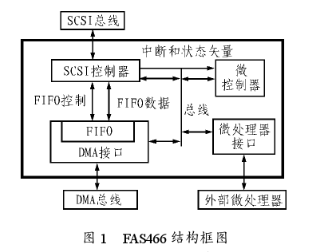 基于FAS446處理器的軟件設計和應用實例分析