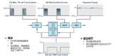 全面考虑产品设计的EMC挑战