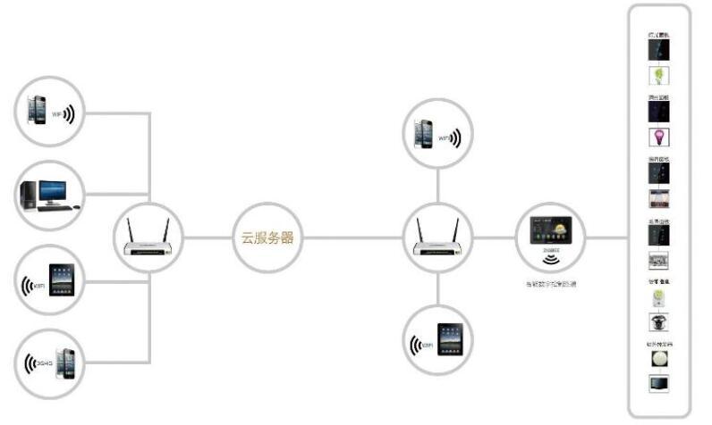 电子产品EMC测试需要注意什么