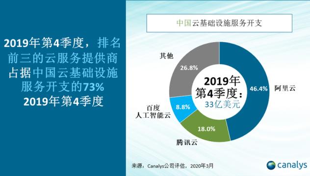 中国云基础设施服务市场:阿里云凭借46%市场份额位居第一