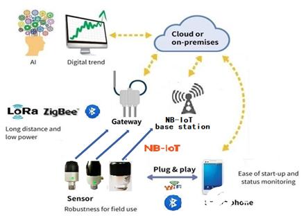 无线智能温振一体传感器系列