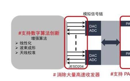 5G時代為什么需要FPGA