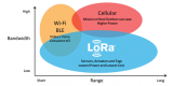 LoRa已经成为今天LPWAN市场事实上的标准!