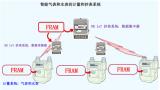 随风而起, FRAM筑造坚固数据存储