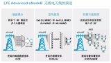 一些能够实现5G基站和网络的关键RF通信技术