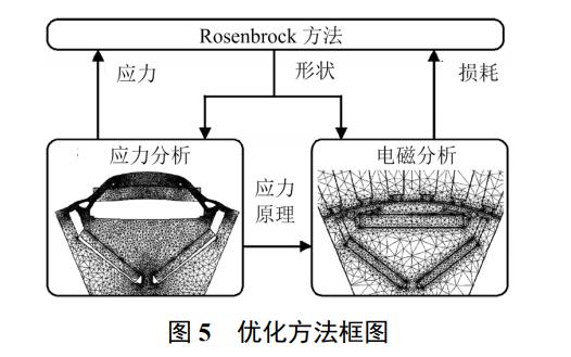 永磁輔助同步磁阻電機的設計和關鍵發展說明
