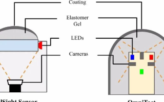 多方向触觉传感器OmniTact传感器在机器人全方位感知方面的应用研究