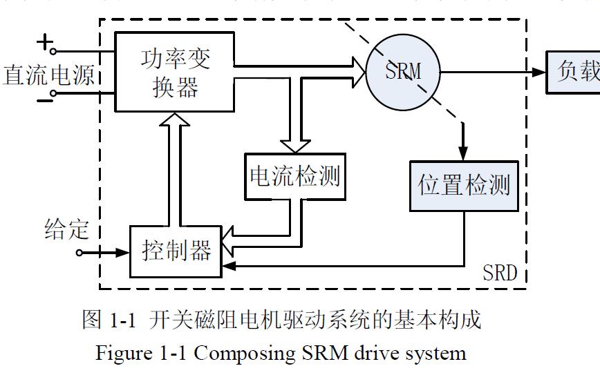 開關磁阻電機全速度范圍無位置傳感器控制系統研究與設計的論文說明