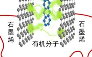 中國研制出全球最薄厚度的單分子電子器件,電子輸運能力可調節