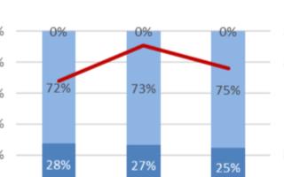 Q1季度NVIDIA PC独显市场占有率提高,AMD还需加把劲