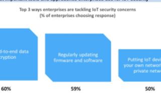 基于网络的IoT安全策略确保数据完整性及网络和设备安全性