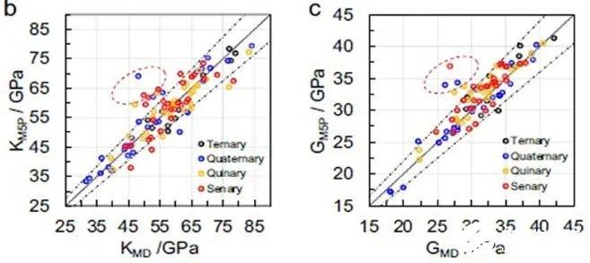 预测SiO2基玻璃的密度和弹性模量