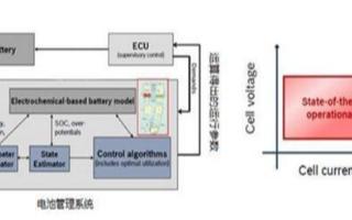 高精度濕度測量傳感器模塊在監測電池管理系統中的應用