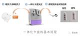 清華研發出一體化自助式SARS-CoV-2核酸檢測卡盒