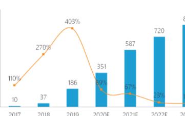 """中國OLED行業大而不強,奧來德實現了從""""前端""""到""""終端""""跨越"""
