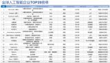 占领全球AI企业Top10半壁的中国企业都有谁?