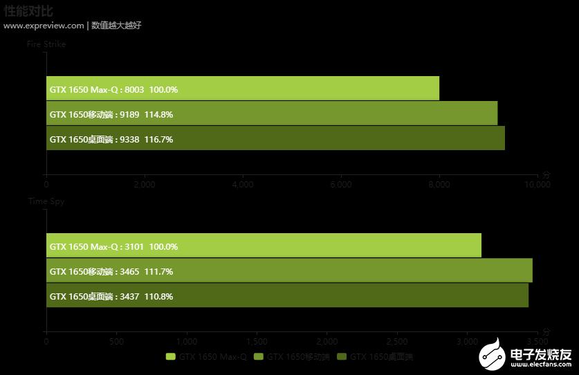 英伟达显卡GTX 1650在桌面端和移动端中使用有什么区别