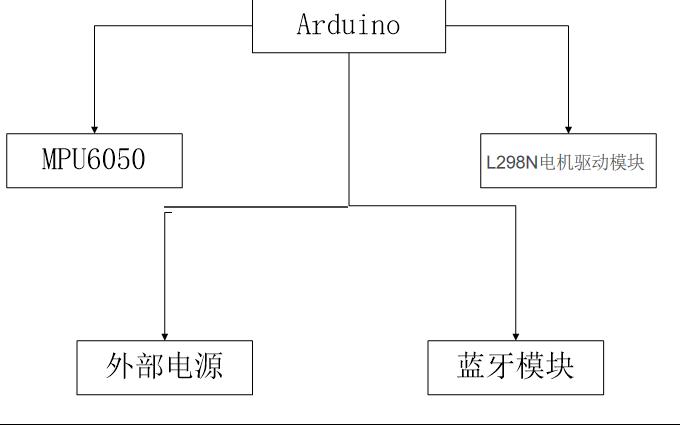 使用Arduino實現自平衡小車的資料說明