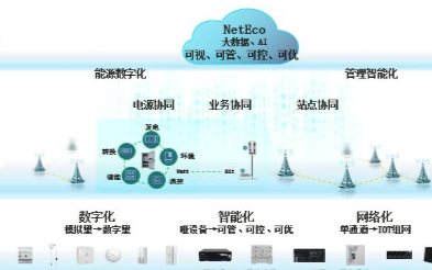 华为智能综合5G Power电源平台,助力站点能...