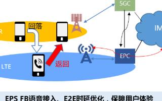 华为助力广东联通实现4、5G多制式网络协调和交互