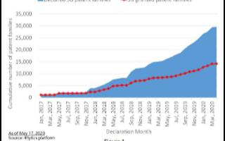 半年内全球5G标准专利族声明数量增加37.2%,华为蝉联冠军