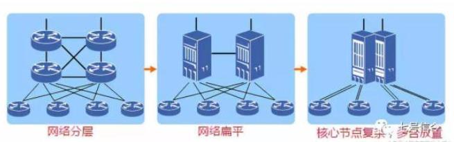 什么是集群路由器 集群路由器產生的原因