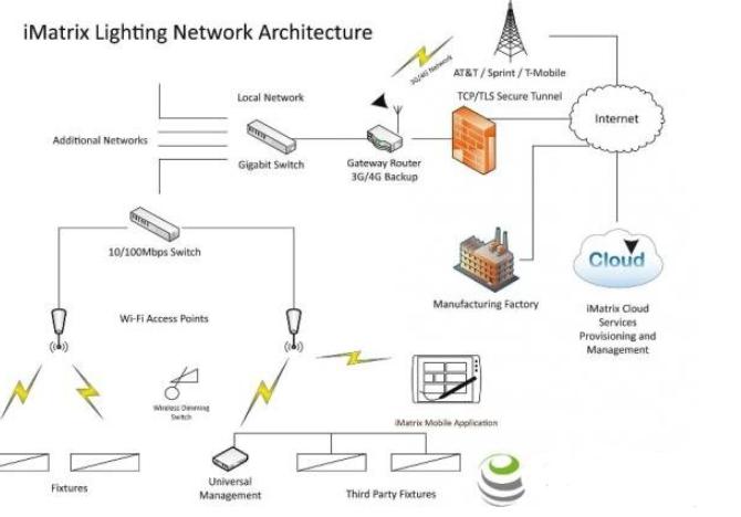Inventek物聯網照明解決方案系統架構分析