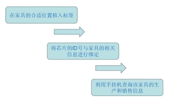 如何借助RFID技术解决家具防伪问题