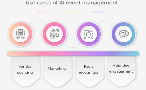 當人工智能用于企業活動管理