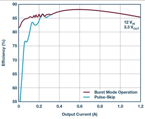 ADI 1.2A負載點μModule穩壓器,進一步優化EMI性能和輕載效率