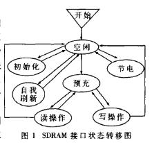 采用VHDL語言實現SDRAM與雙口RAM的數據傳輸系統設計