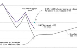 英国CCGT平均电成本同比下降27%,到2030...