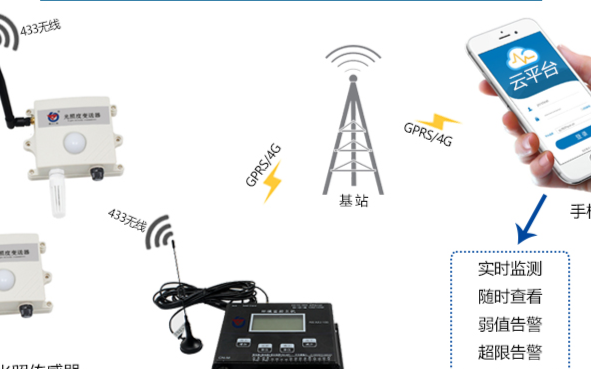 无线光照度传感器将如何应用在温室大棚中
