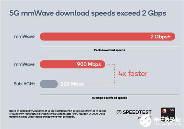 Q1季度中国移动互联网接入流量同比增长39.3%,5G毫米波威力展现